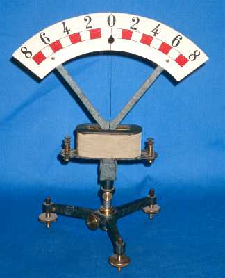 Different Types Of Galvanometer